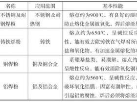 气焊丝和气焊熔剂基础知识