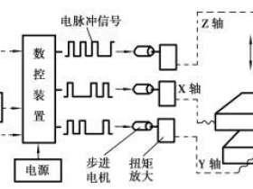 数控机床加工的基本原理和特点
