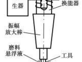 超声波加工的基本原理和特点
