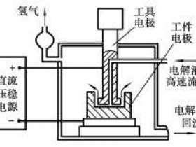 电解加工的基本原理和特点