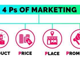 4P营销是什么?4P营销四个基本要素是什么?