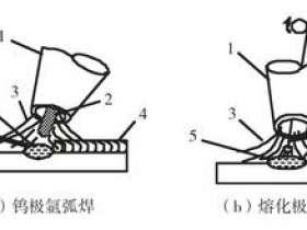 什么是氩弧焊原理