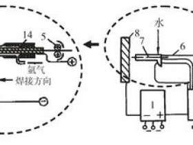 半自动熔化极氩弧焊bjc