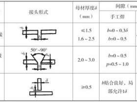 钛合金焊接方法和技巧bjh