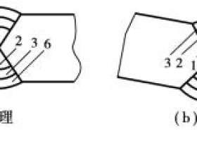 矫正焊接变形的方法