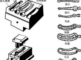锻模结构的种类