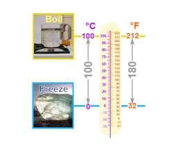 华氏度和摄氏度的换算方法,快速又简单