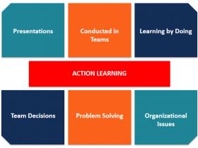 行动学习是什么学习方法?pkg