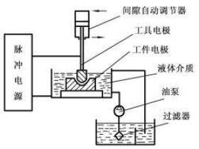 电火花加工的基本原理和工艺特点