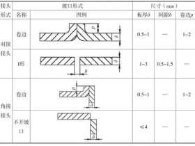 气焊的焊接工艺和使用方法