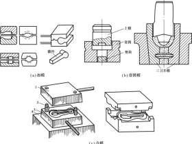 胎模锻造的三种类型