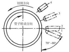 圆管的气割技术