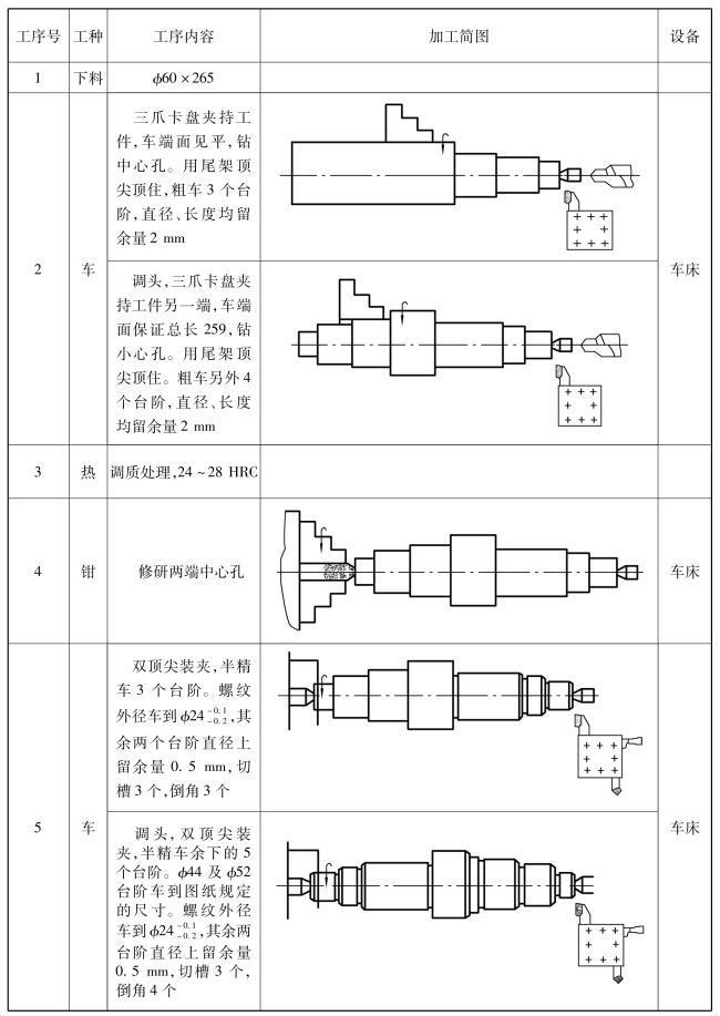 典型机械零件加工工艺:轴类零件