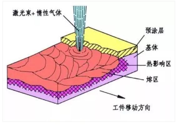 金属表面加工处理四大工艺