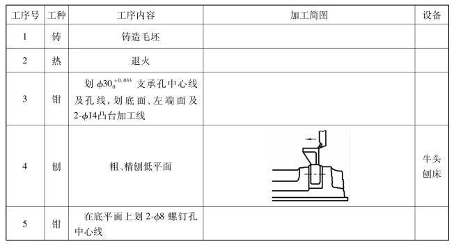 典型机械零件加工工艺:架箱体类零件