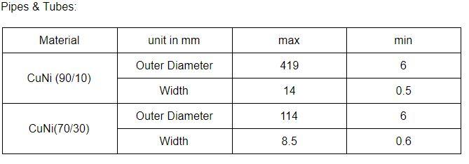 铜镍合金:材质性能、不锈钢加工和主要应用