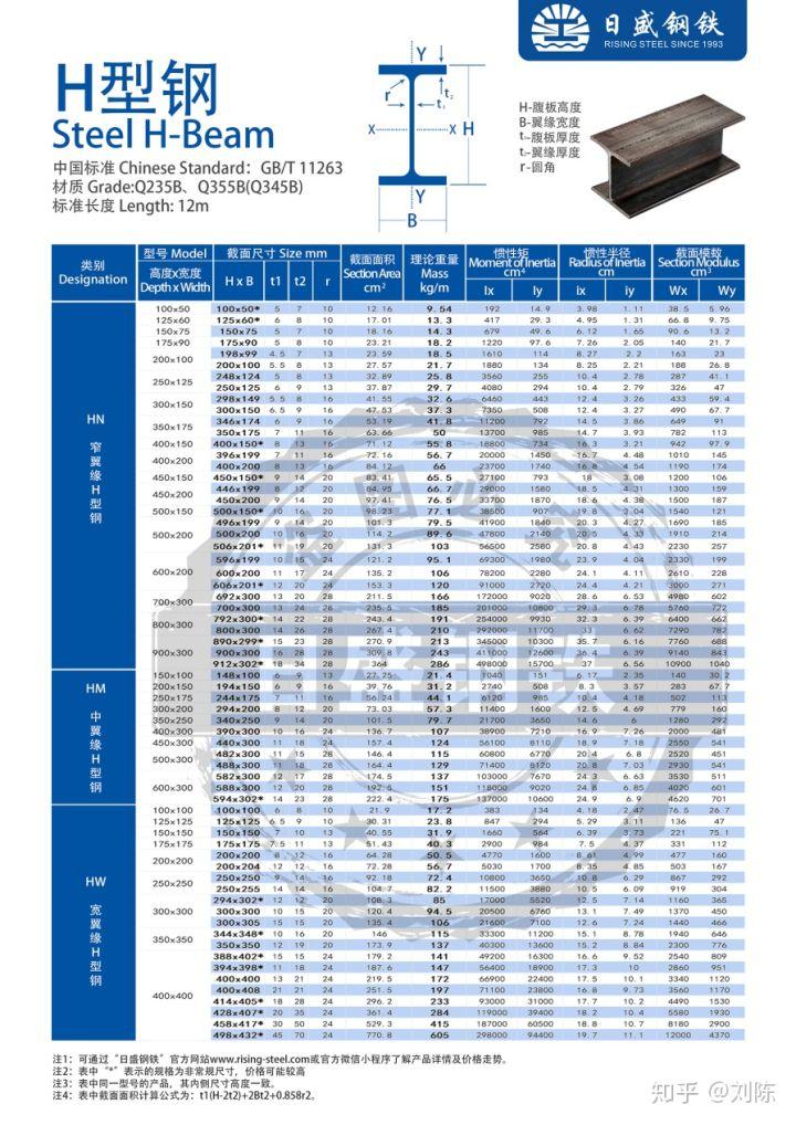 H型钢理论重量表和重量计算公式