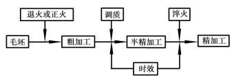 典型零件机械加工工艺的制订